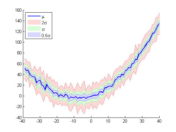 Shaded Error Bars » File Exchange Pick of the Week - MATLAB