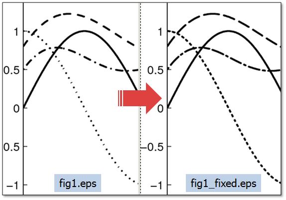 Gestrichelte Linien einer MATLAB Figure in EPS vor und nach Korrektur, Brett Shoelson, MathWorks