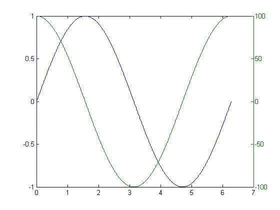 matlab compare two vectors