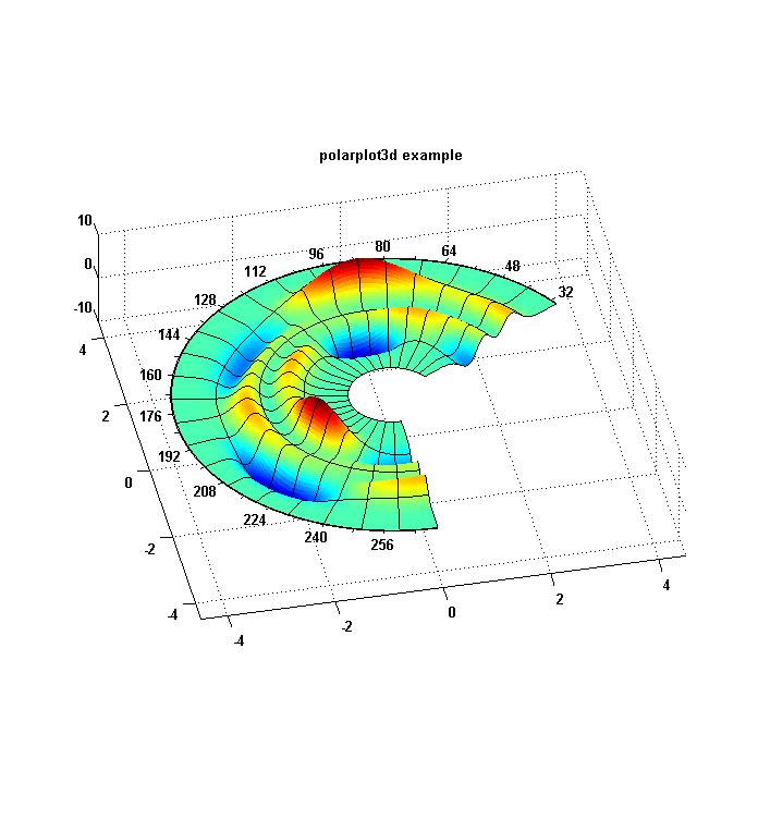 3D Polar Plotting » File Exchange Pick of the Week - MATLAB