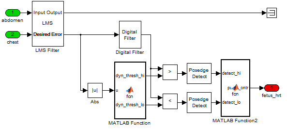 Igal's Fetal ECG Processing Algorithm