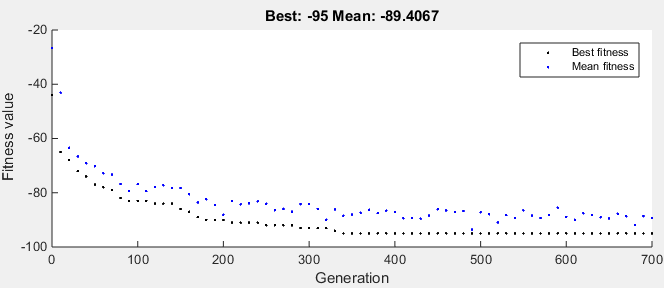 Best and average performance of Packman paths per generation