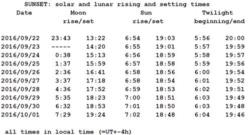 Sunset/Sunrise predictions