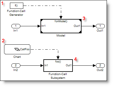 Function call signals