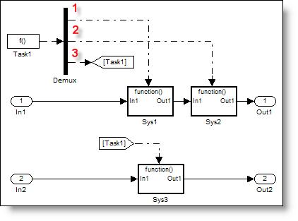 Function call demux
