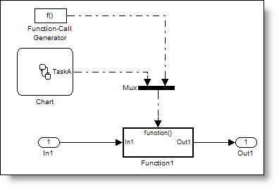 Function calls with a mux block join