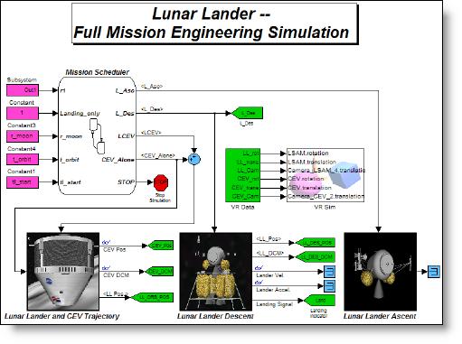 Lunar mission model