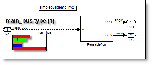 Memory layout for a single inport with a nonvirtual bus