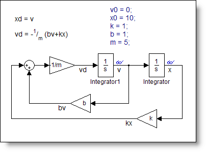 How to draw odes in simulink guy on simulink final spring mass damper system ccuart Image collections