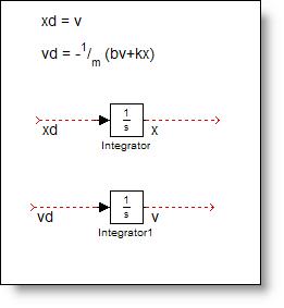 Integrator blocks