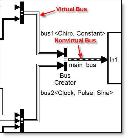Virtual and nonvirtual bus signals
