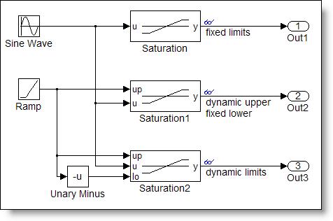 Saturation block test model