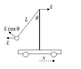 Accelerations of a cart on the pendulum