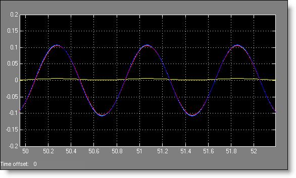Plot of metronome angles, synchronized