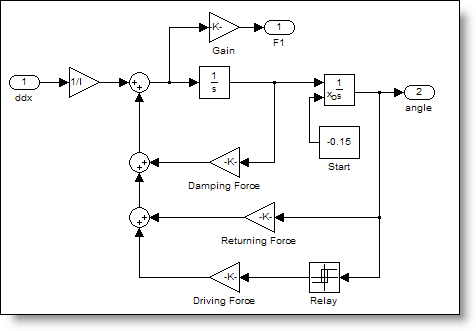 Pendulum model with driving force
