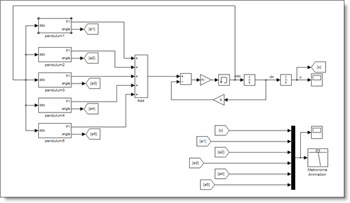 Simulink metronome model with driving force