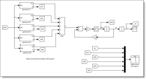 Metronome synchronization Simulink model
