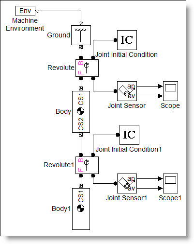 Simulink model of a double pendulum built with SimMechanics blocks