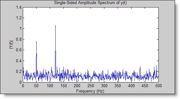 FFT spectrum plot