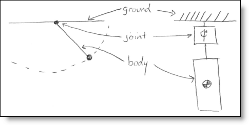 Drawing of a pendulum from mechanical elements