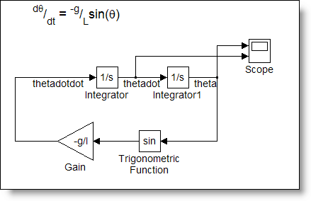 Simulink model of a single pendulum