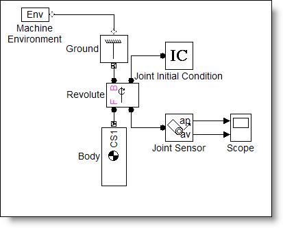 Simulink model using SimMechanics blocks of a single pendulum