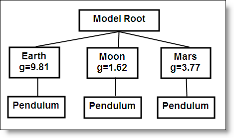 A subsystem hierarchy that would allow inheritance of the variable g based on context.