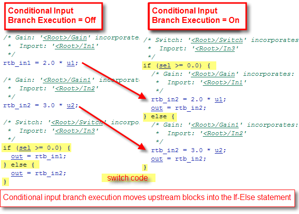 Comparison of generated code with and without conditional input branch execution optimization.