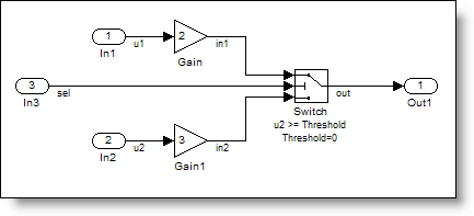 Model of conditional pass through using a switch.
