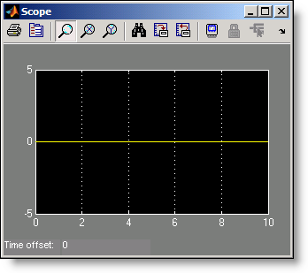 The Scope shows only the data that is sampled, in this case, all zeros.