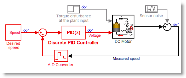 DCMotor Model with a PID compensator