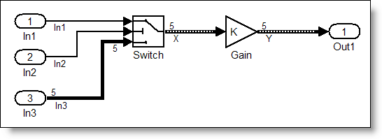 Simulink model containing a Switch and Gain block that handles variable size signals.