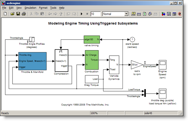 how to estimate the frequency response of a simulink model