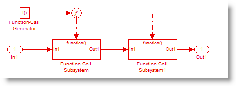 Function call split block enables a single function call generator to execute multiple downstream blocks.