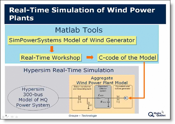 A slide showing how Real-Time Workshop, Simulink and Sim Power Systems is integrated with HyperSim.