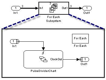 Stateflow chart inside a For Each Subsystem