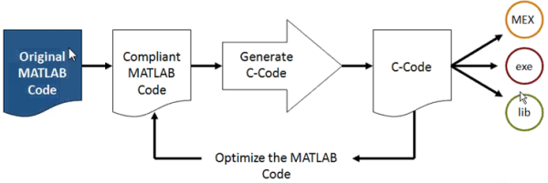 Design process using Embedded MATLAB