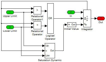 Technical solution: Variable limits integrator