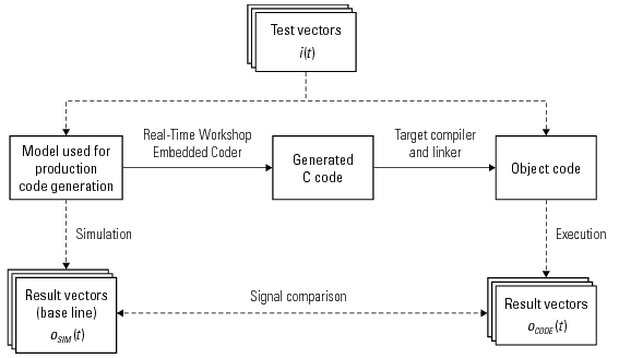 Equivalence testing of generated code using test vectors from the model.
