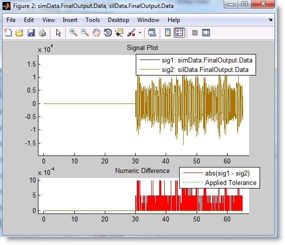 CGV output showing result mismatch