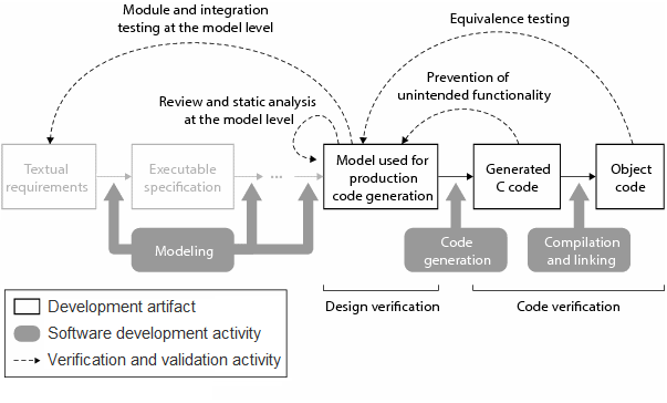 Workflow for verification and validation of application specific generated code.