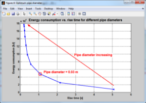Energy consumption study for an hydraulic press