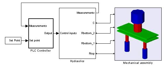 Simulink model representing an hydraulic press