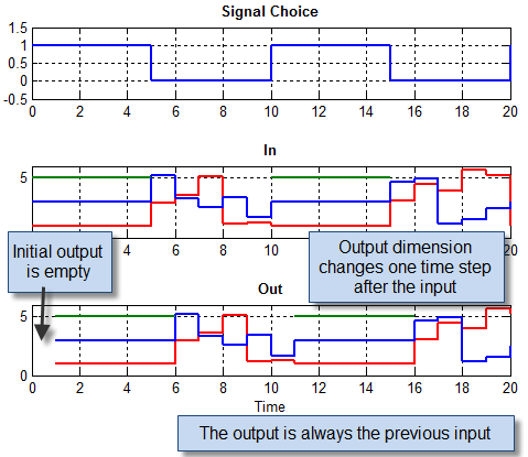 Data passing through the custom Unit Delay with variable-size signals