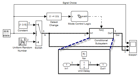 Example model showing how to use the Unit Delay with variable-size signals