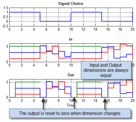 Data passing through a Unit Delay with variable-size signals