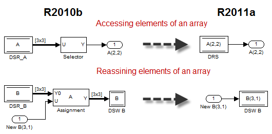 Data Store Enhancement: Accessing Specific Bus and Array Elements