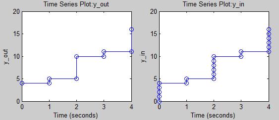 Logging data inside an iterator subsystem
