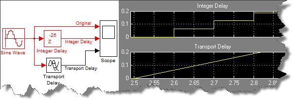 Comparing Integer Delay and Transport Delay