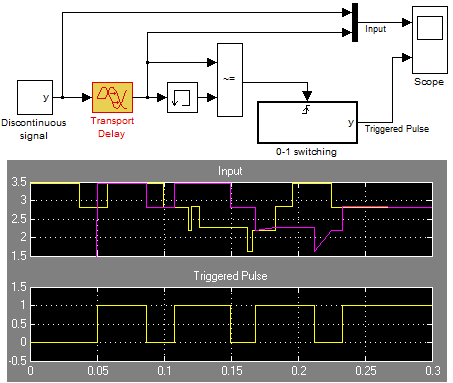 Delaying the input signal